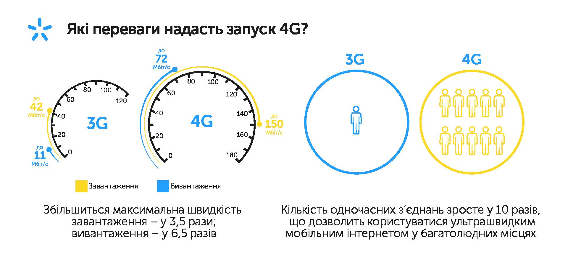 Perevagy 4G
