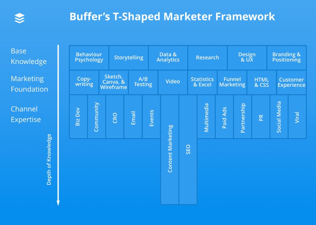 Хто такі T-shaped маркетологи