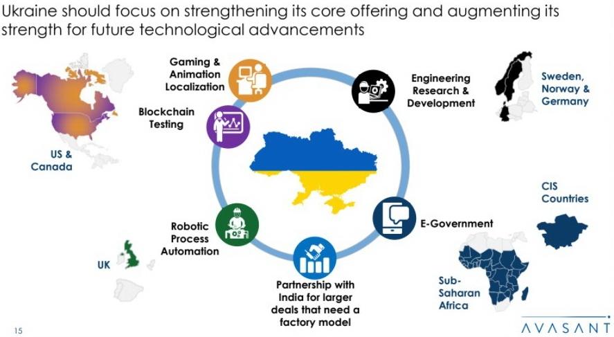 Місце України в IT-спільноті за Чірагом Раватом
