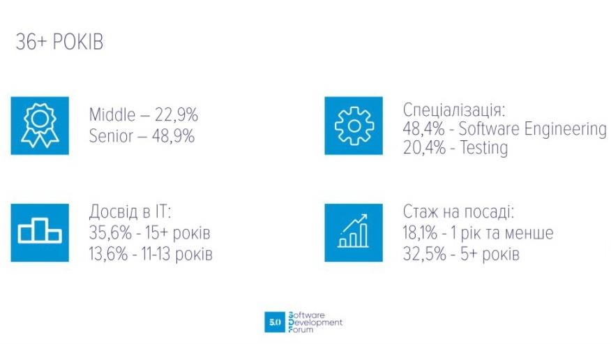 Портрет IT-фахівця в Україні