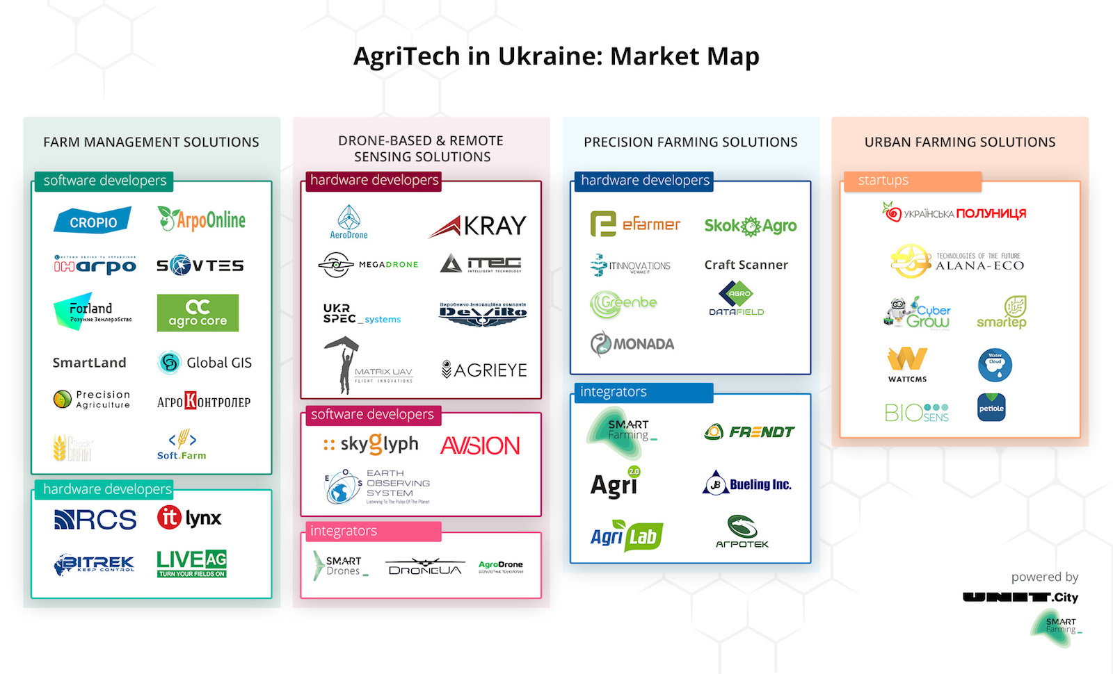 Agritech Ukraine