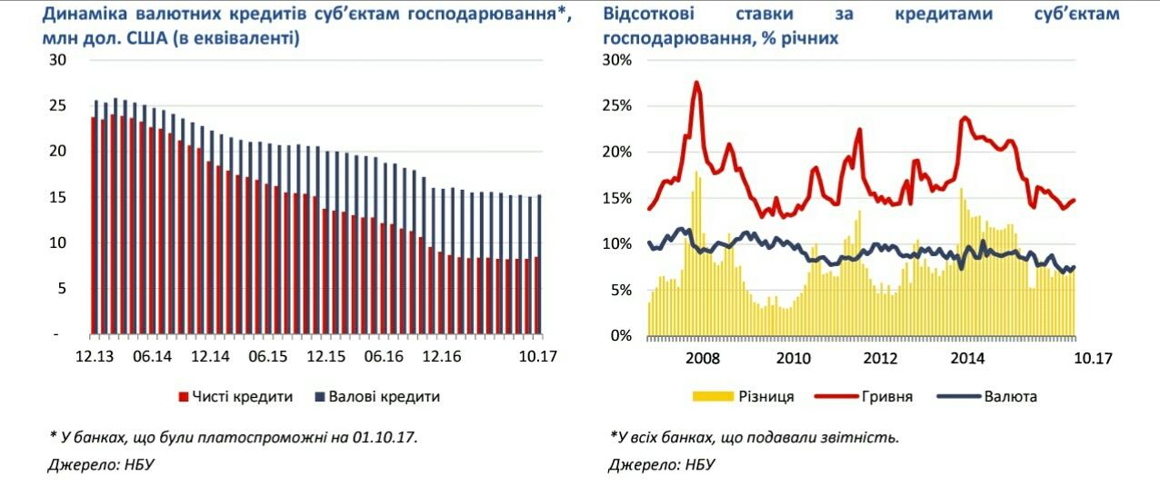 Яким був 2017 рік для українських банкірів — Яків Смолій, НБУ