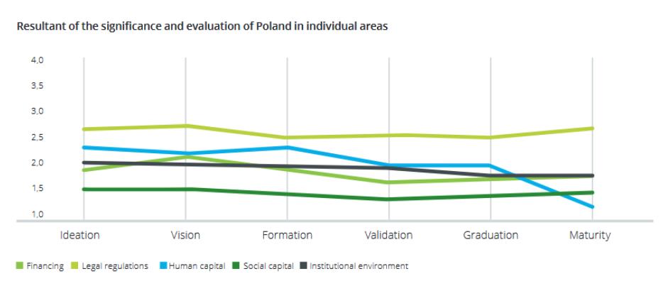 Місце Польщі у рейтингах