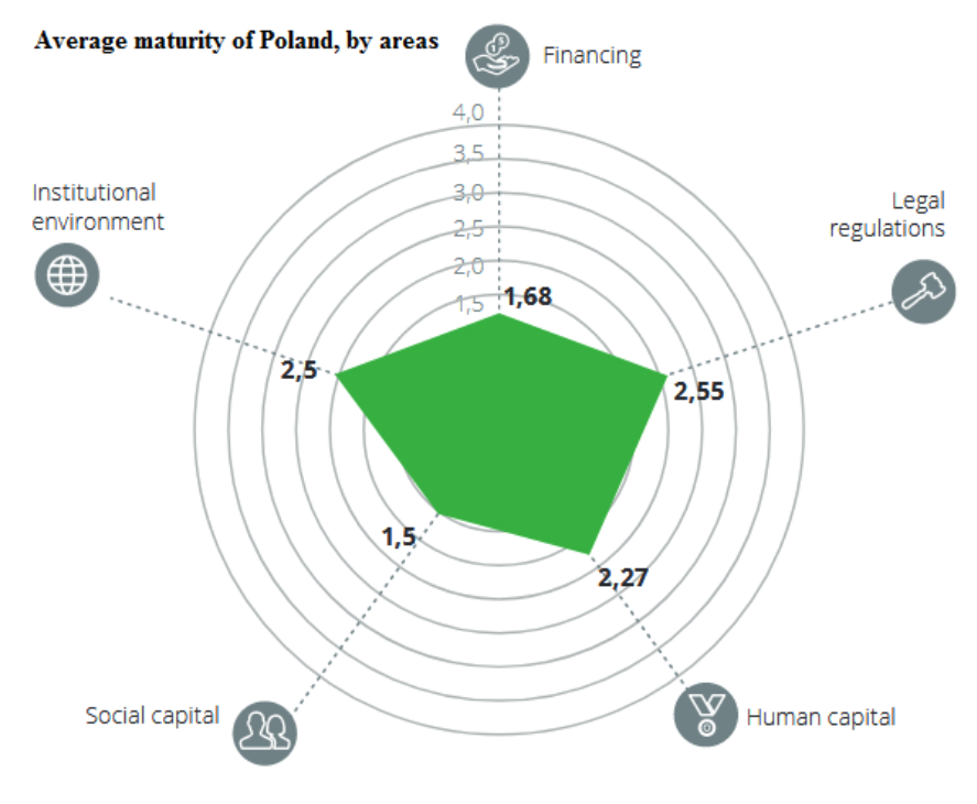 Привабливість Польщі