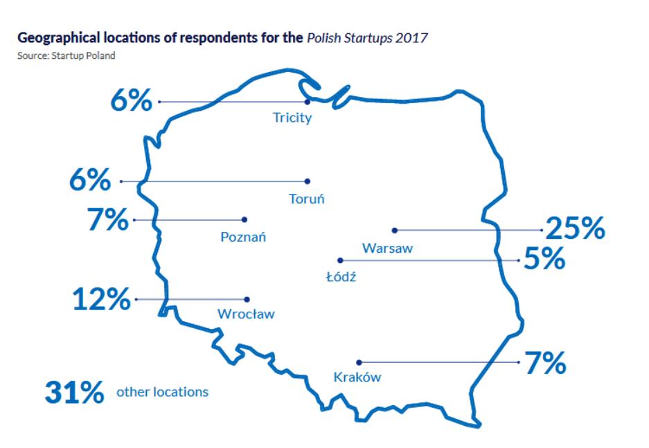 Чим займаються польські стартапи