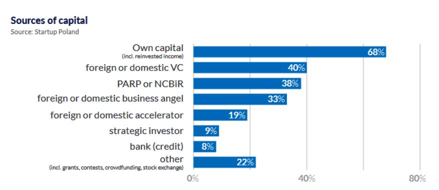 Структура капіталу у польських стартапах