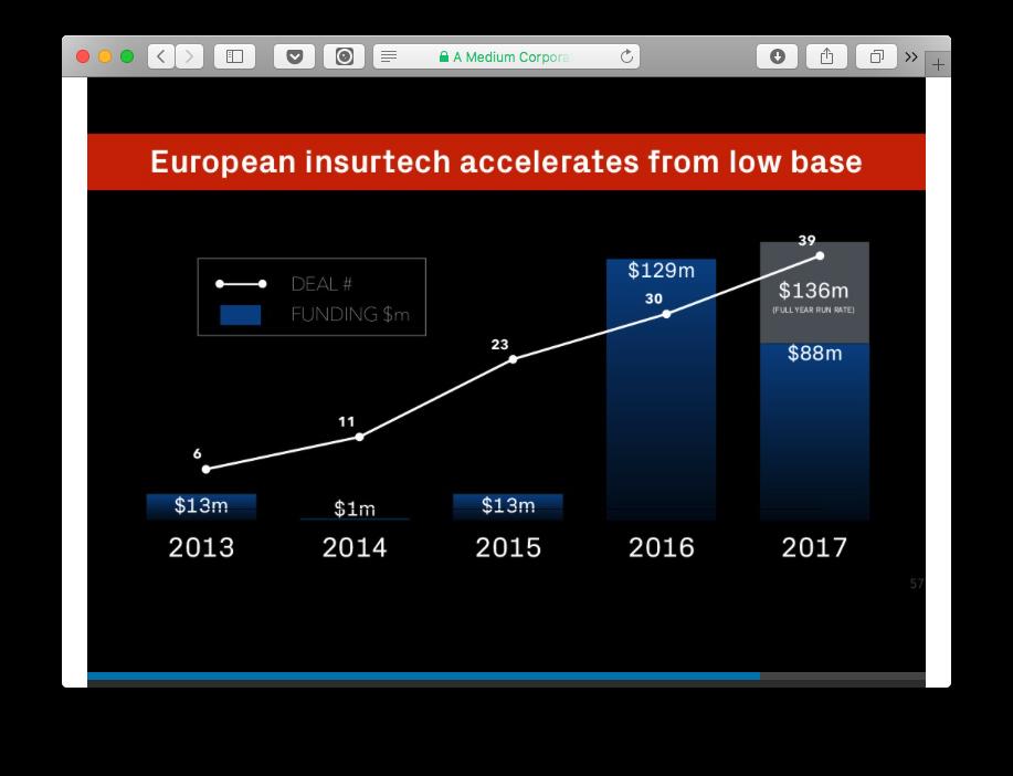 Jevropejśkyj fintech-sektor u 2017-mu — cyfry ta fakty