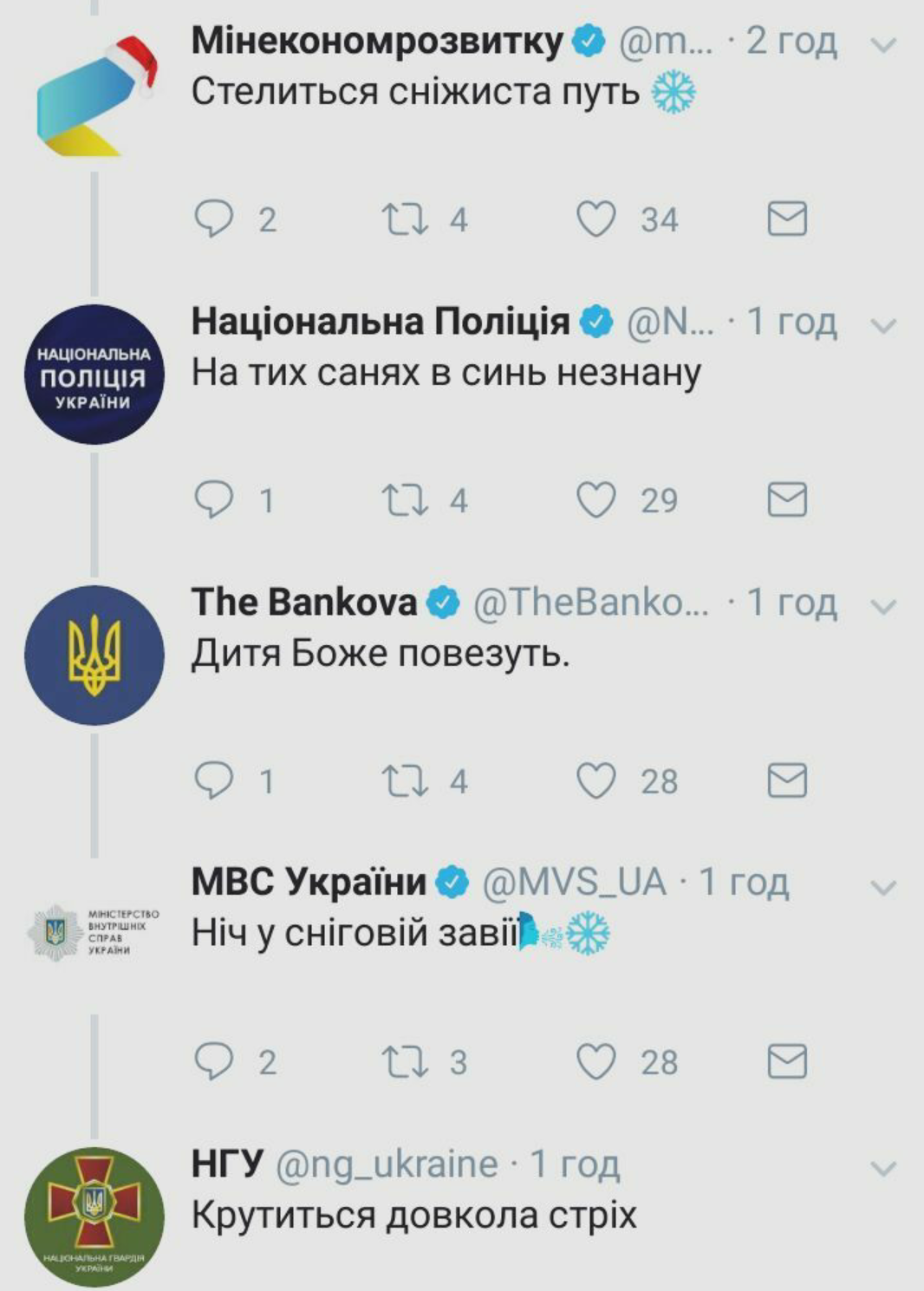 «Укрпошта», українські міністерства та відомства «заколядували» у Twitter