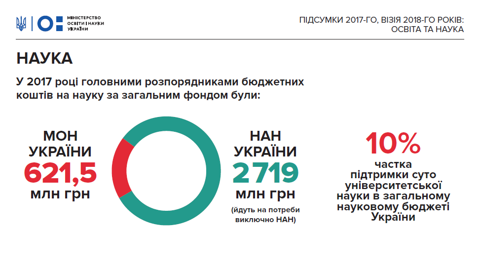 Фінансування науки в Україні у 2018-му зросло на 30%