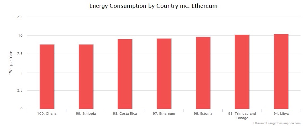 Vytraty energetyčnyh resursiv