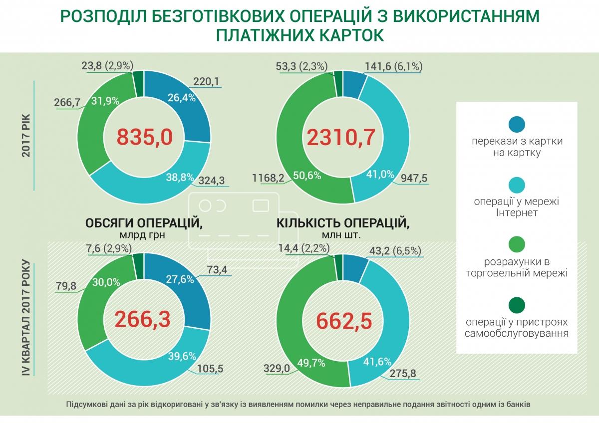 Інфографіка: Безготівкові розрахунки в Україні зросли втричі