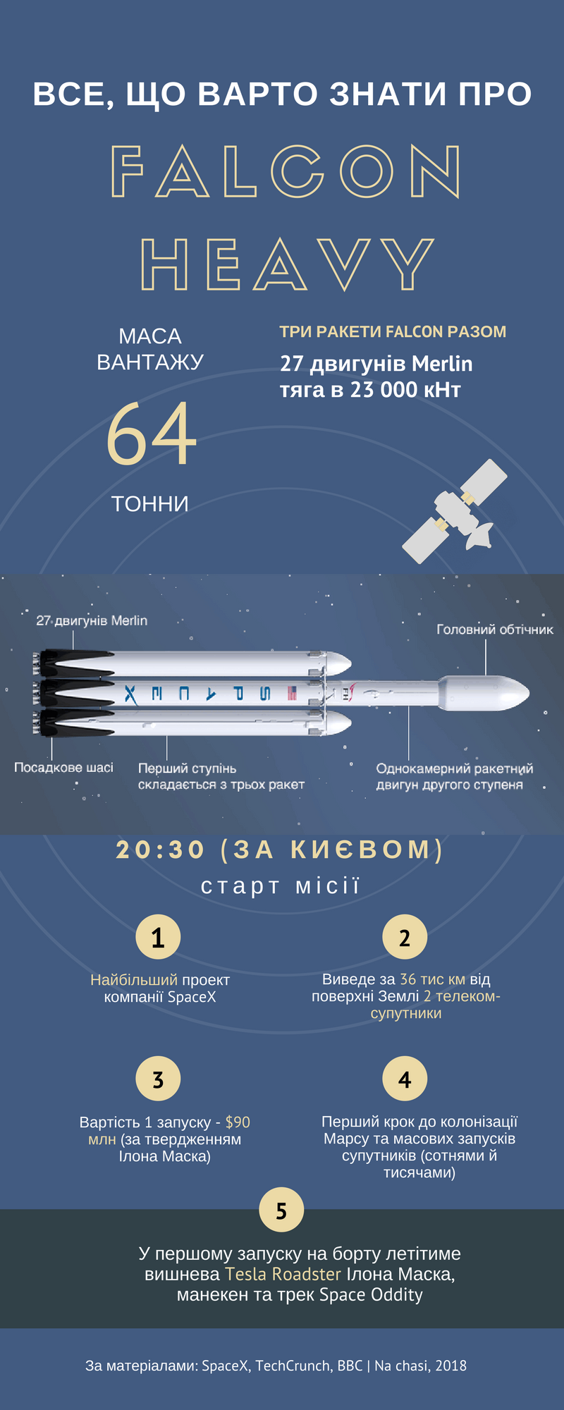 Vse pro Falcon Heavy