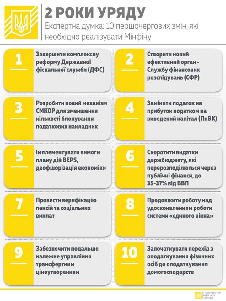 Які результати має Міністерство фінансів України за 2 роки