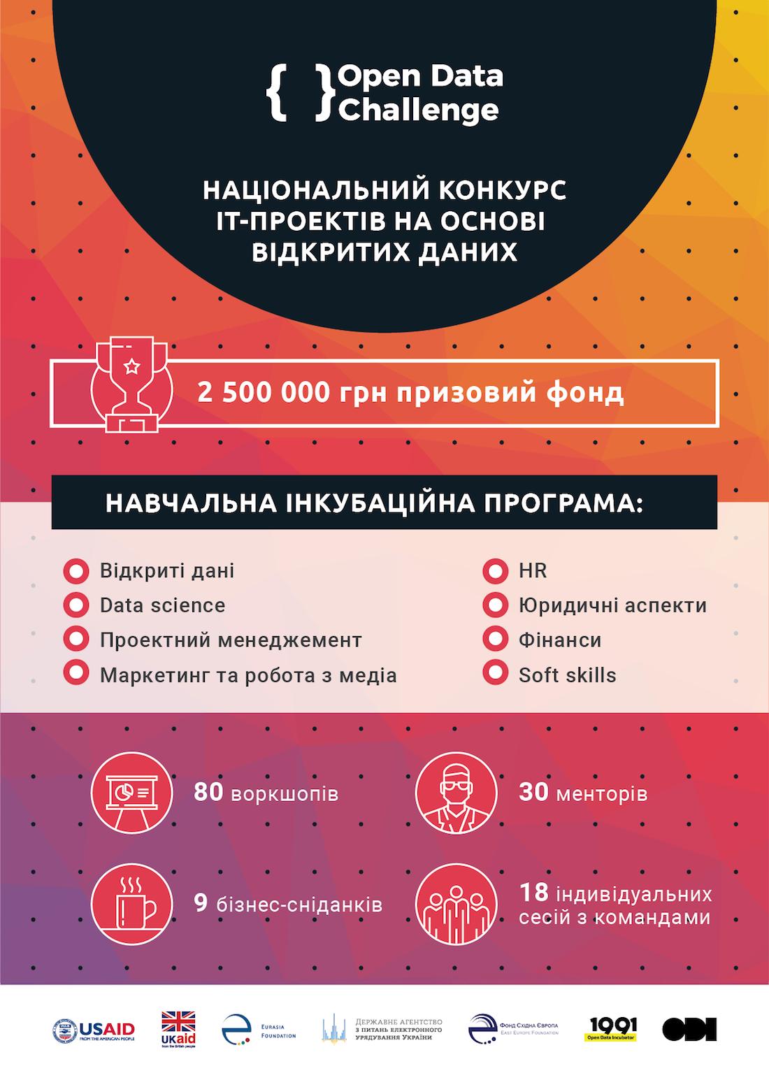 Українські стартапи зможуть позмагатися за 2,5 млн грн у Open Data Challenge