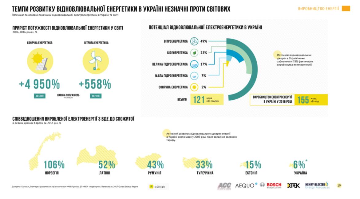 Загальна ситуація із «зеленою» енергетикою та місце України
