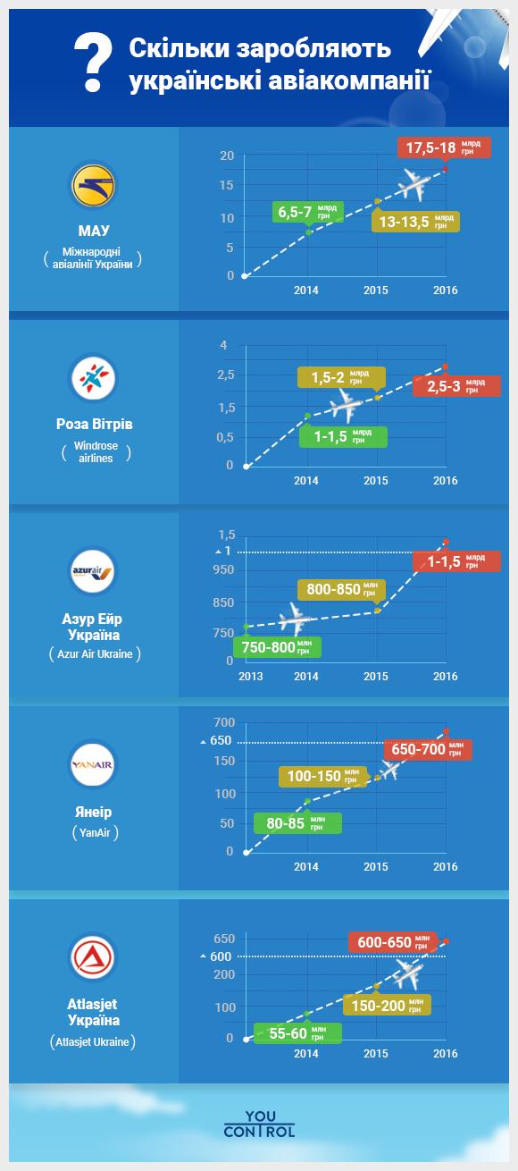 Як виглядає ринок українських авіаперевізників
