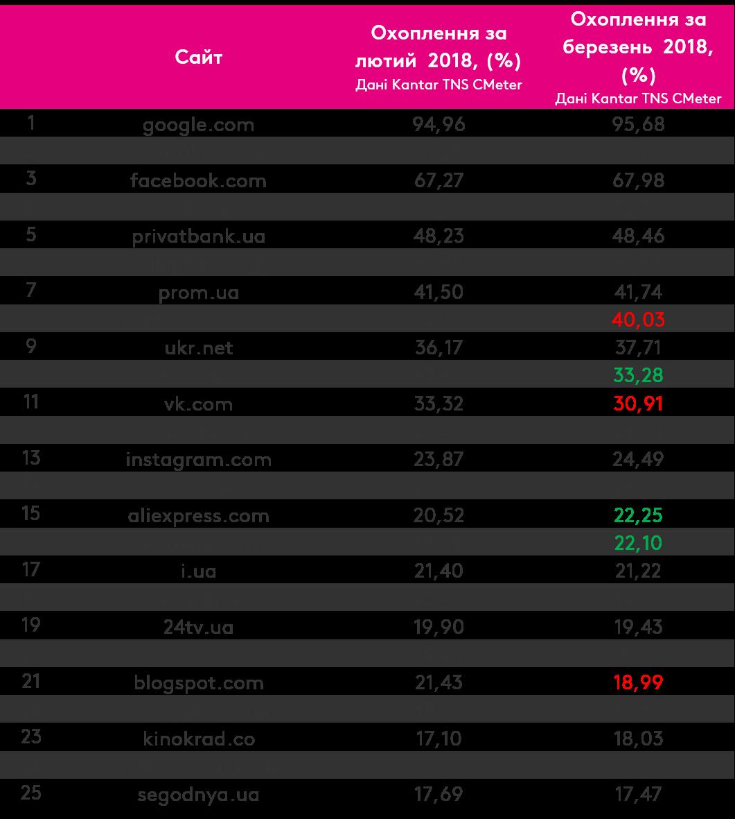 Найпопулярнішим сайтом серед українців став Google, – дані Kantar TNS