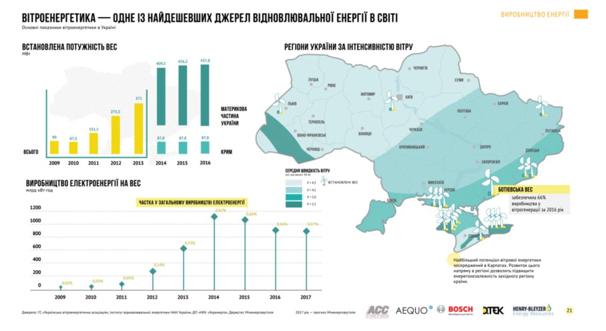 Вітроенергетика в Україні за регіонами (2016—2017)