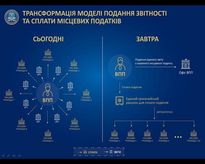 V Ukraїni zminjať pravyla podannja podatkovoї zvitnosti