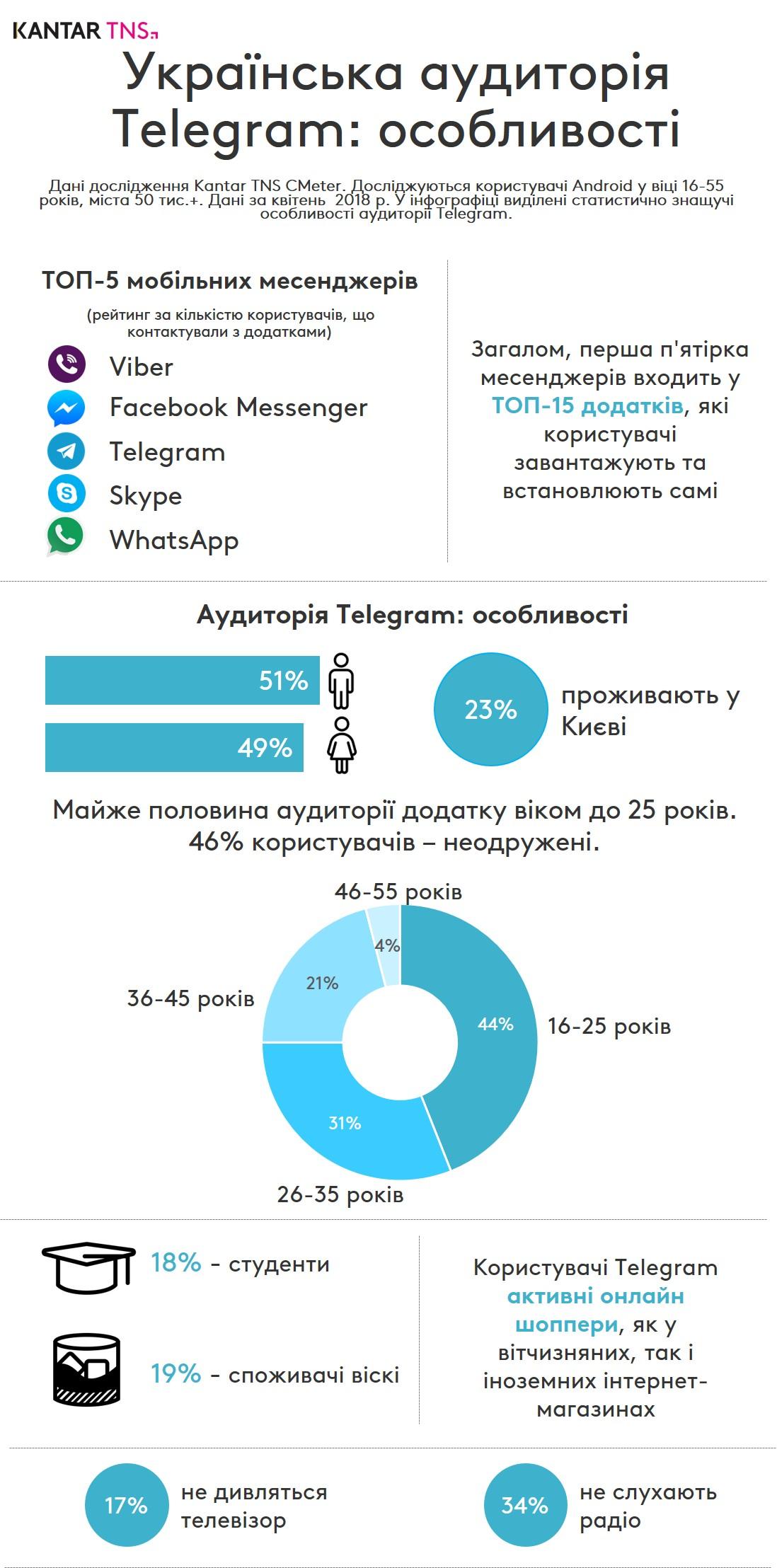 Інфографіка: Все про користувачів Telegram в Україні
