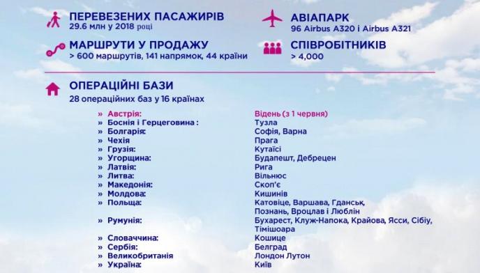 8 планів Wizz Air на 2018-й — від топ-менеджера компанії