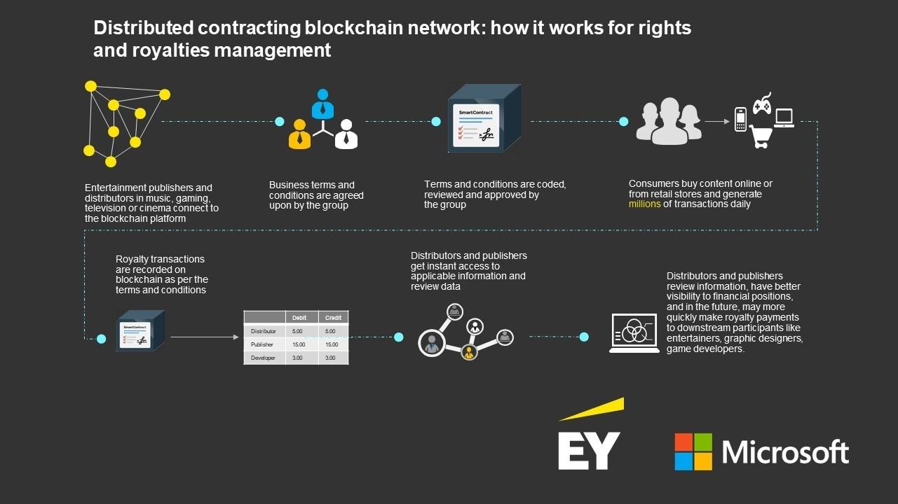 Microsoft zapuskaje blockchain-rišennja ta smart-kontrakty dlja avtorśkyh prav u kontent-industriї