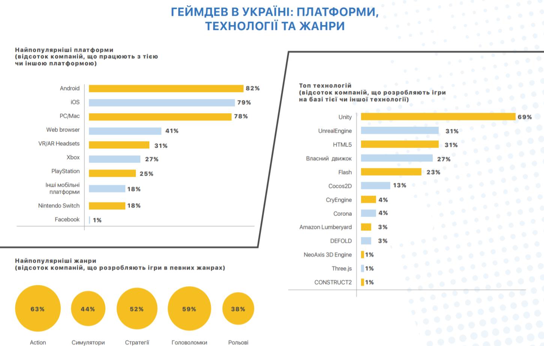 Infografika: Jaki igry rozrobljajuť v Ukraїni
