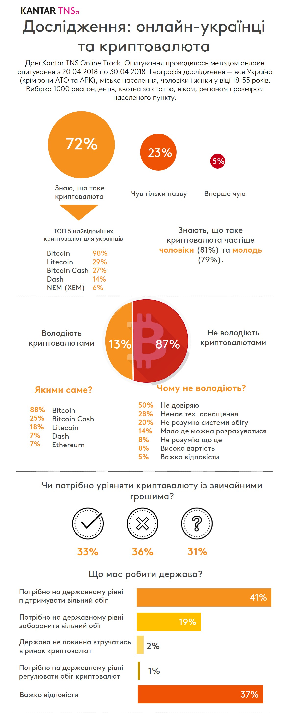 Інфографіка: Наскільки добре українці обізнані про криптовалюти