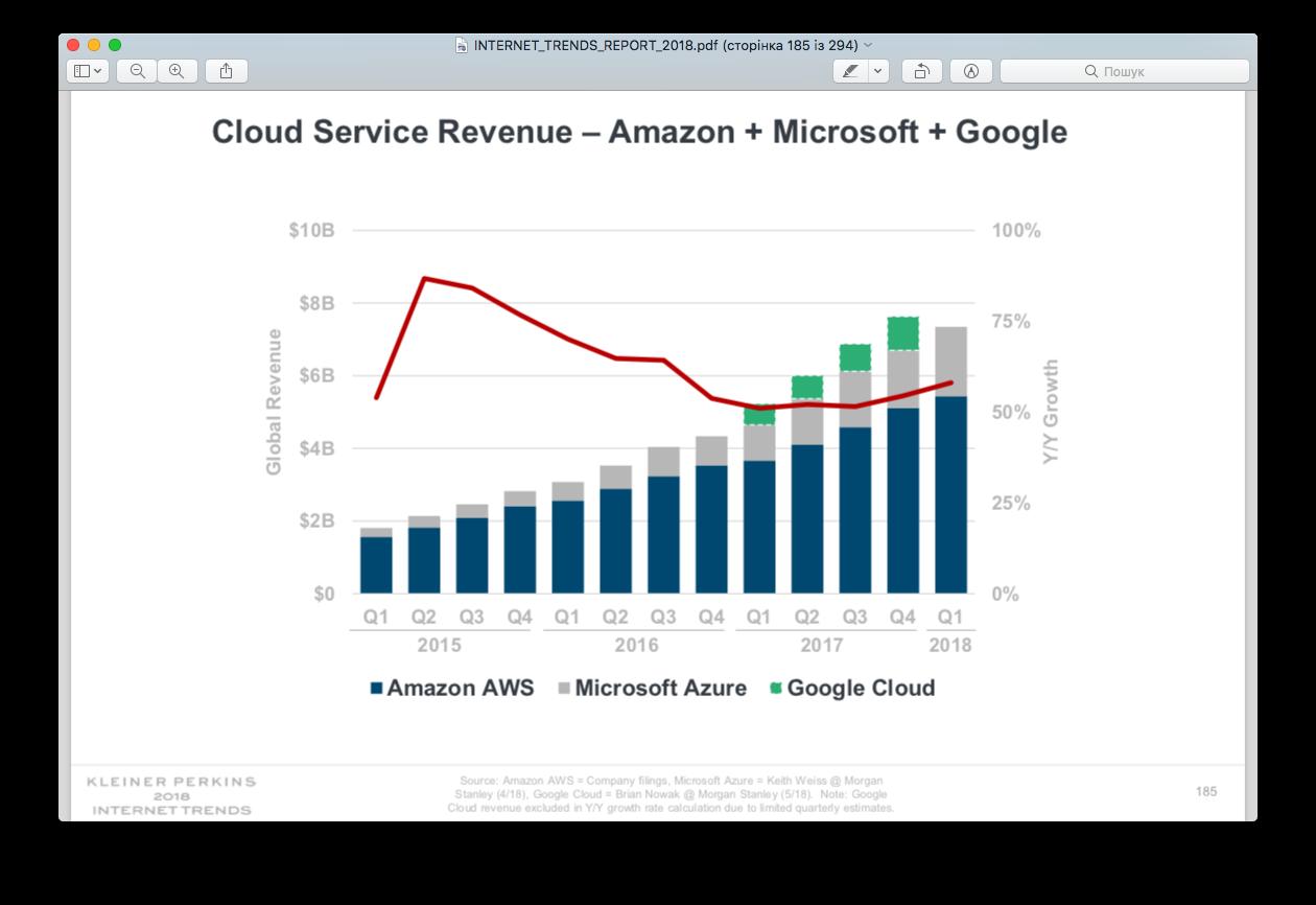 «Інтернет у 2018-му» від Мері Мікер: економіка, тренди та компанії