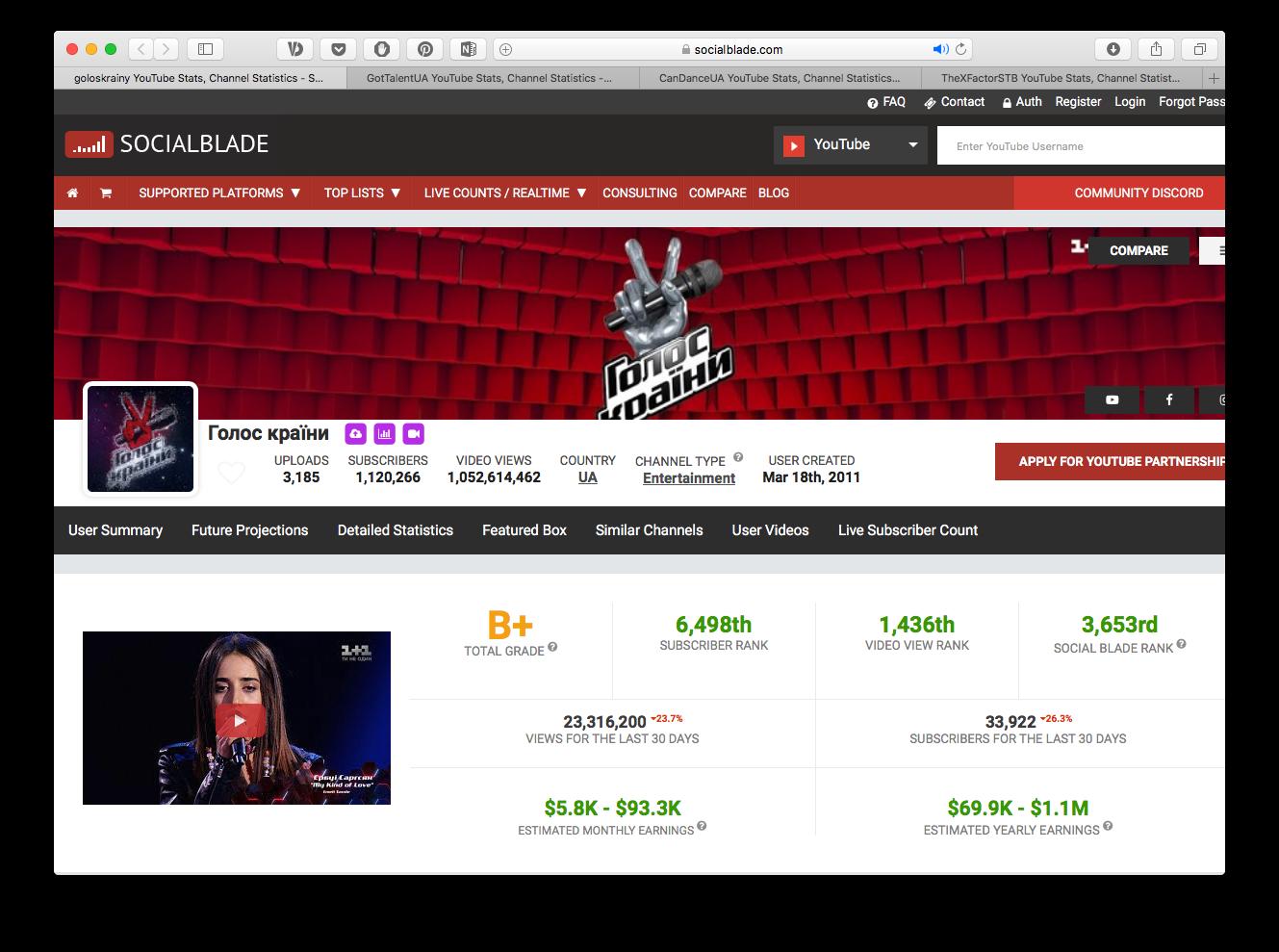 Як виглядає, чим цікавиться та скільки заробляє український YouTube