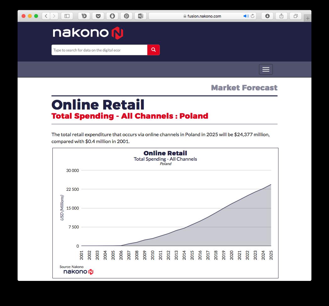 Якою буде онлайн-торгівля у Східній Європі та Україні до 2022 року — прогноз