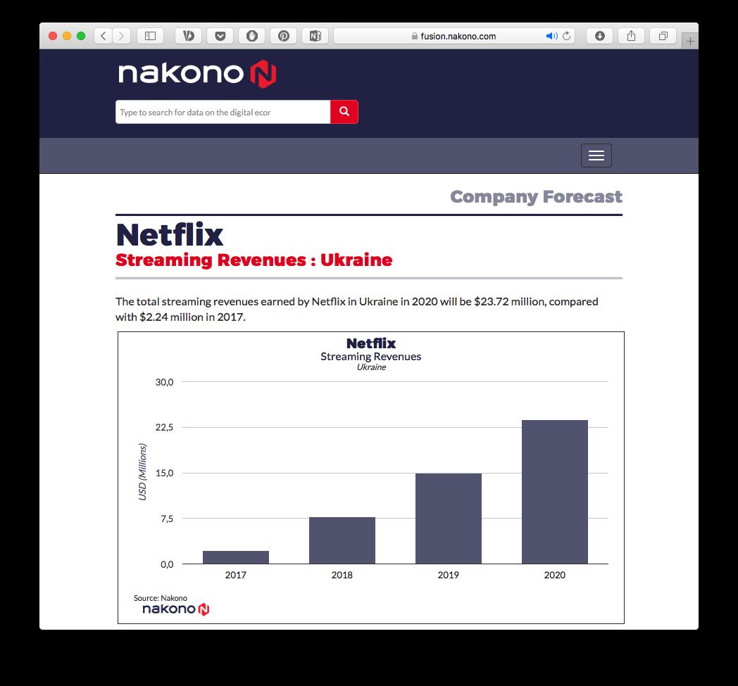 Vyručka (u mln dol. SŠA) vid strymingu v Ukraїni dlja Netflix — prognoz