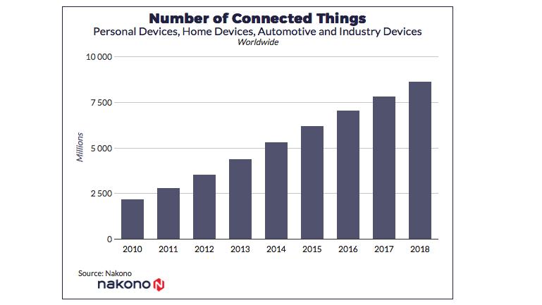 Скільки люди витратять в інтернеті за допомогою IoT до кінця 2018-го — прогноз