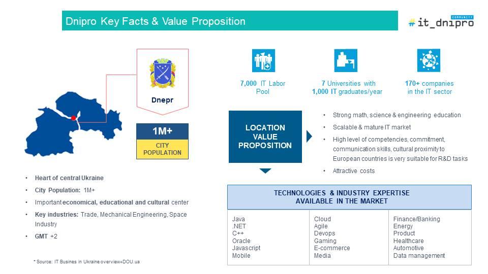 IT-ринок Дніпра: зрілий, з перспективою розвитку