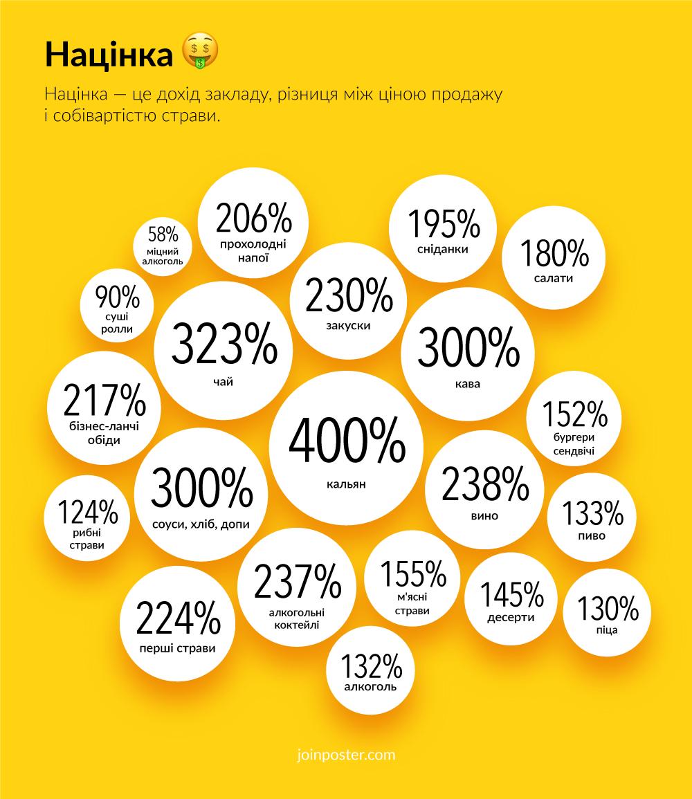 На чому заробляють ресторатори — дослідження компанії Poster