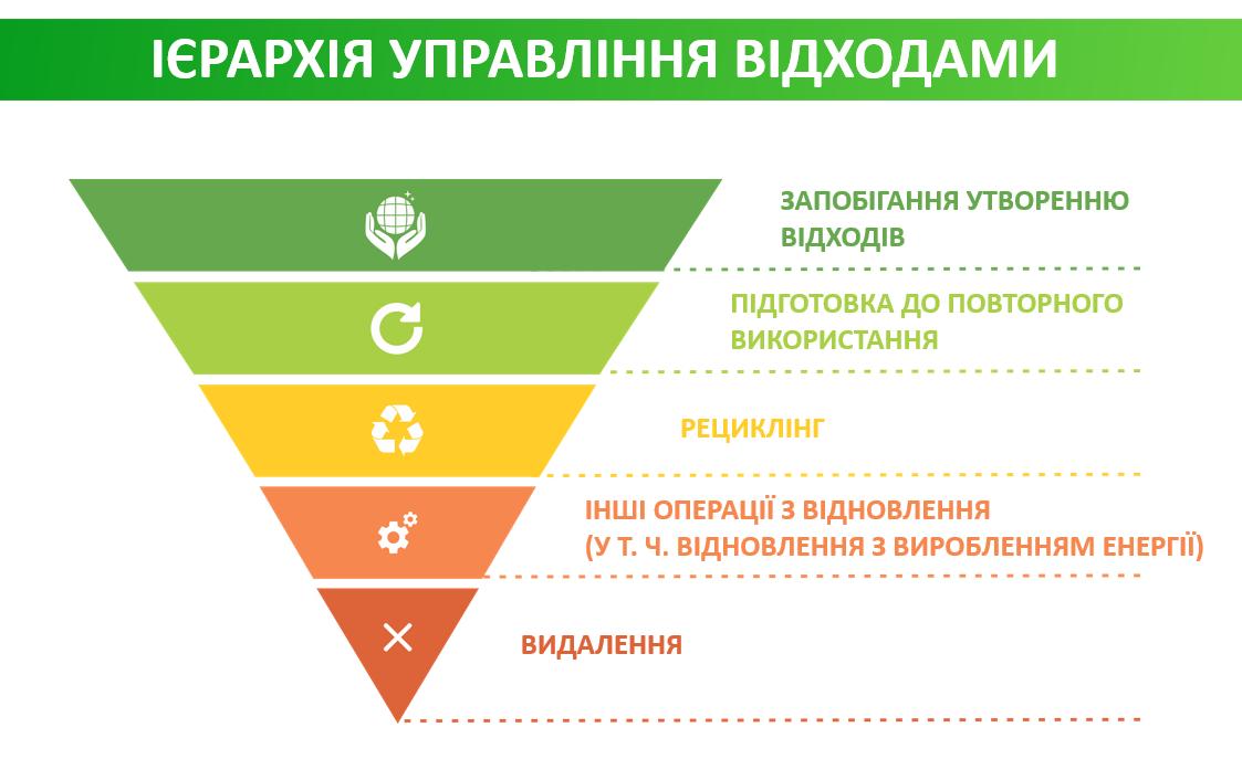 Коли в Україні запрацює європейська система управління відходами?