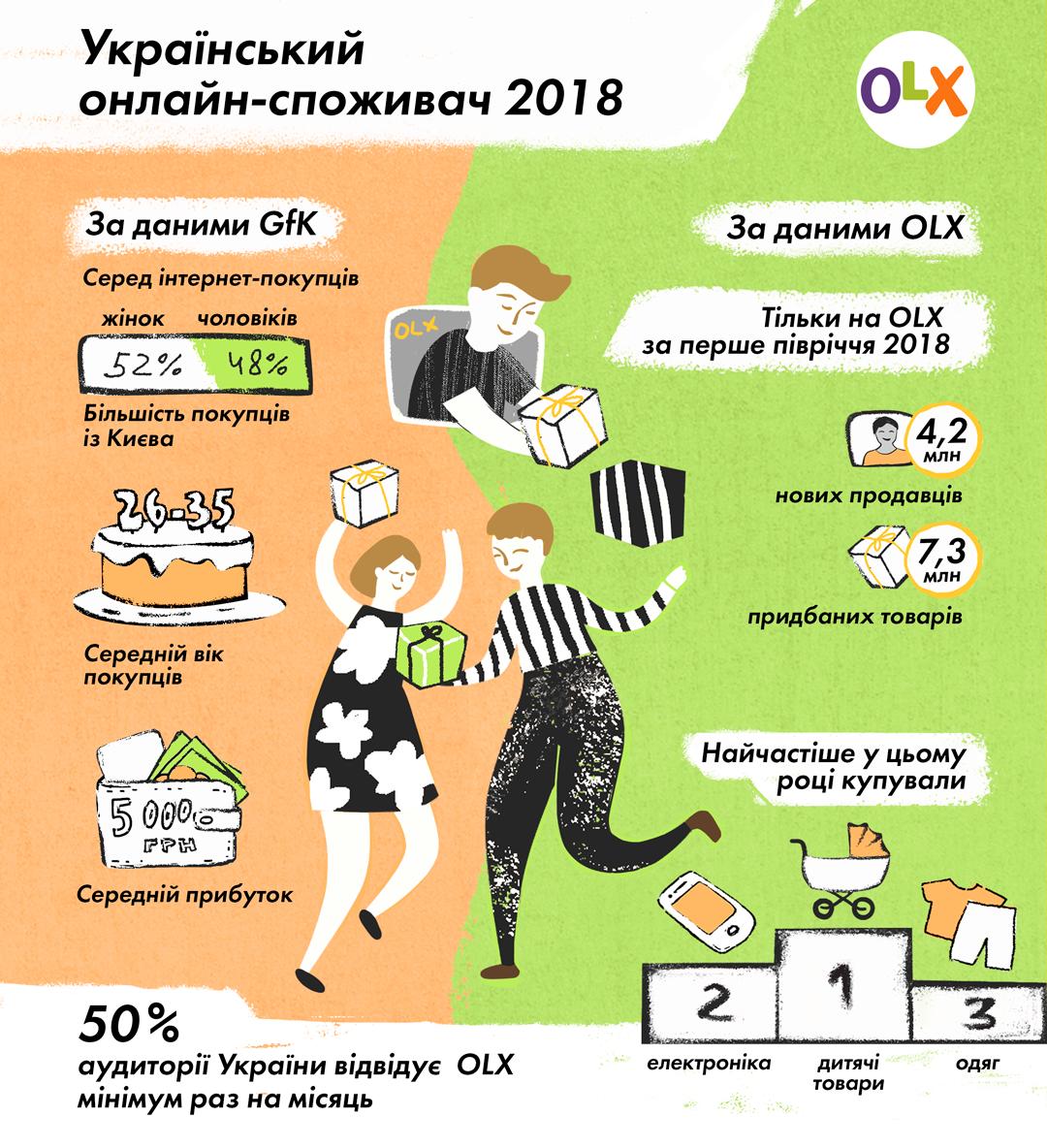 Ščo varto znaty pro ukraїnśkyj e-commerce u 2018-mu — dani OLX ta GfK