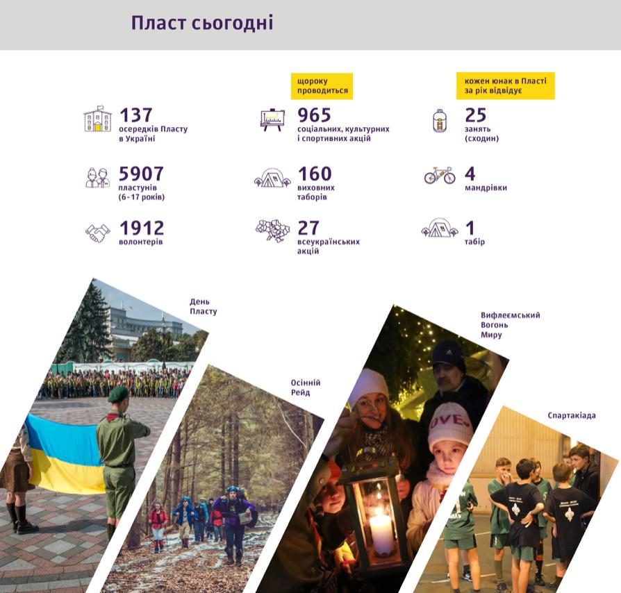 Найбільша українська організація скаутів подалася на краудфандинг — збирають 1 млн грн