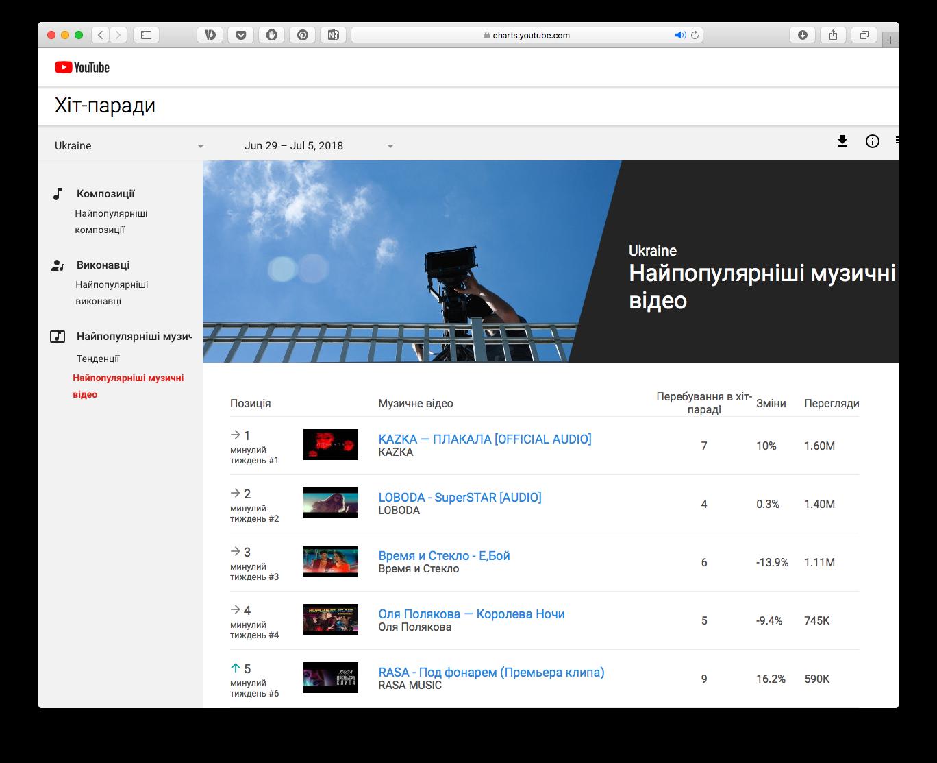 Україномовний гурт вперше очолив національний чарт відео на YouTube