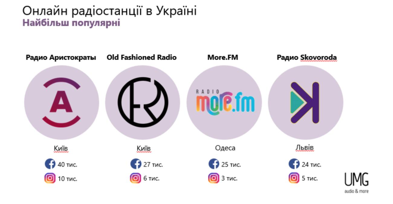 Онлайн-радіо, FM-станції та 4G — хто виграє боротьбу за слухача