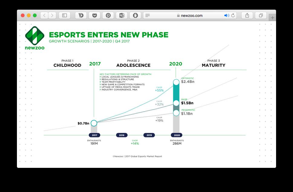 Igrova industrija do 2020 roku — miľjardni prybutky, epoha mobiľnyh igor ta sportyvnyj biznes