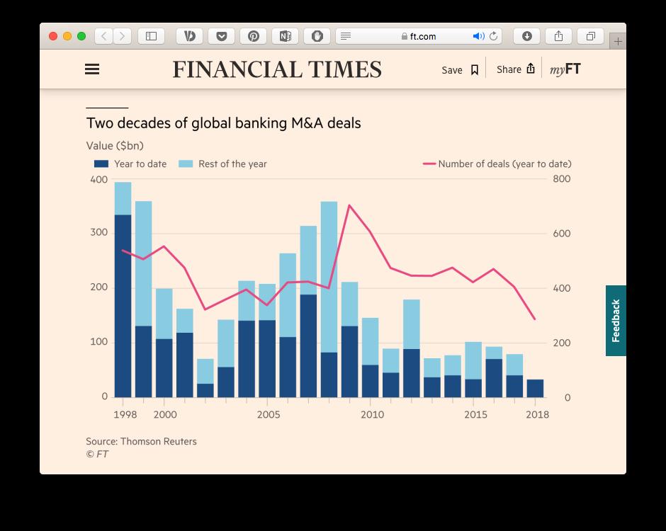 Гра на підвищення — які європейські фінансові установи можуть стати супербанками і чому