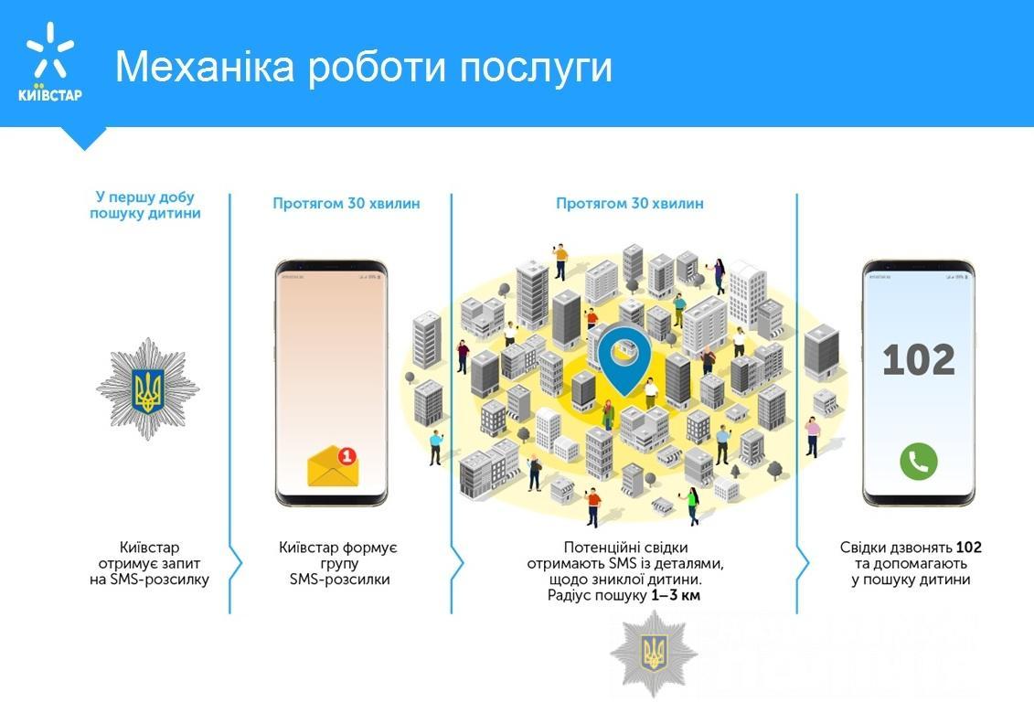 Нацполіція та «Київстар» запускають мобільну послугу із пошуку дітей