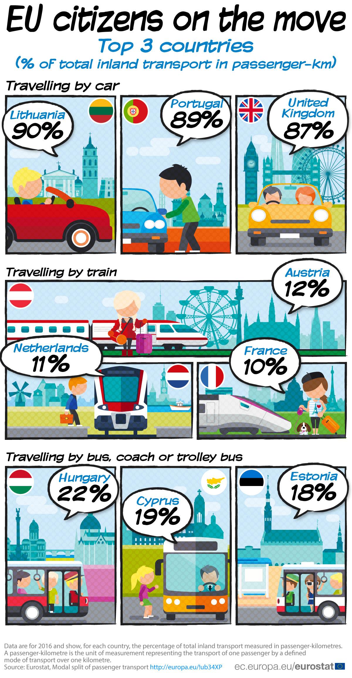 Який транспорт домінує в країнах ЄС — дані Євростату
