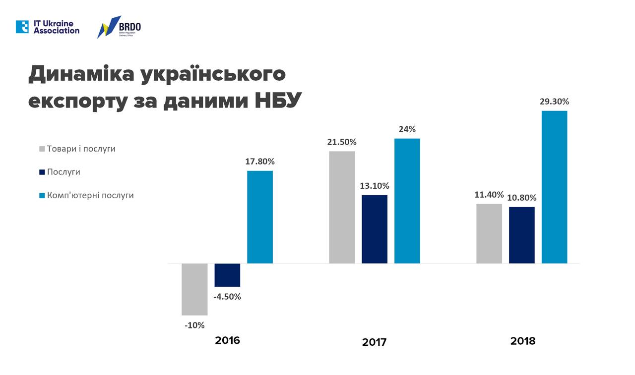 29% зростання, $1,5 млрд виручки — показники українського IT на експорт