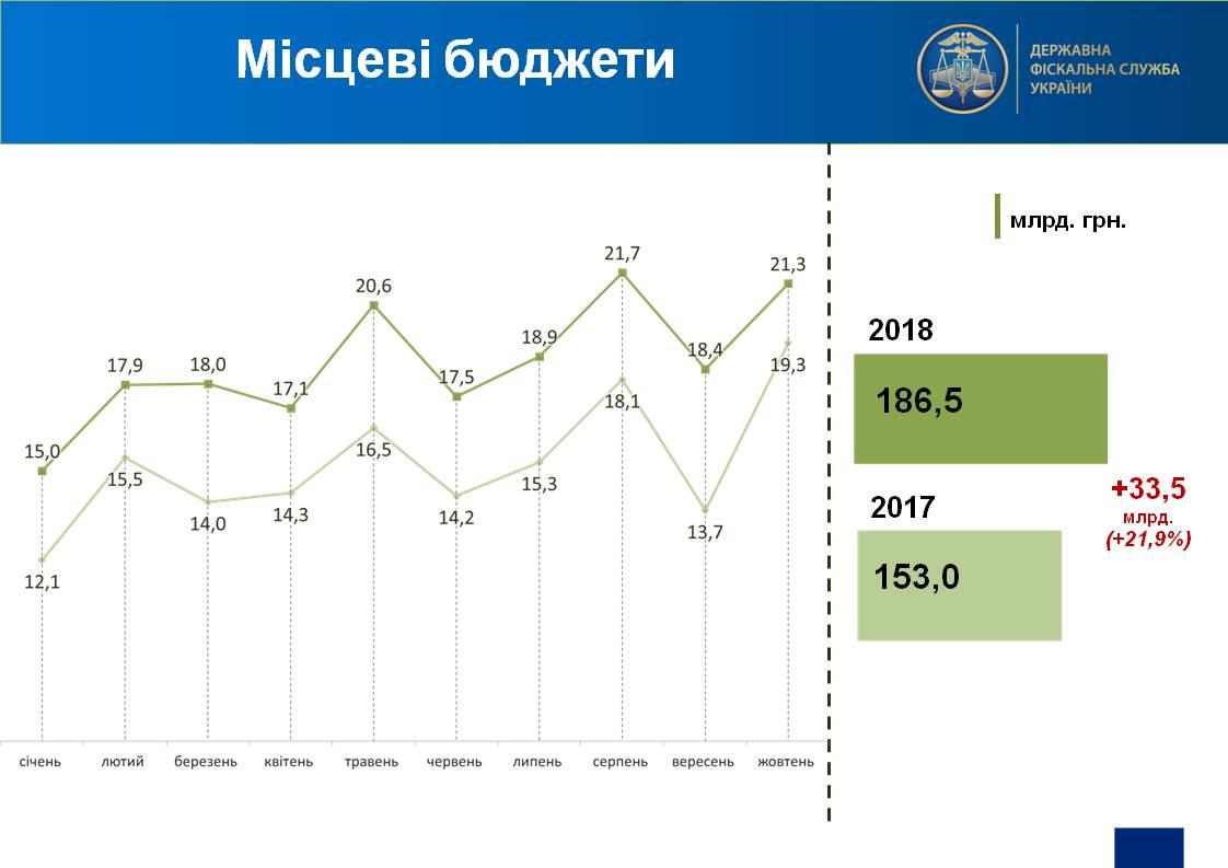 Оприлюднено рівень надходжень до місцевих бюджетів