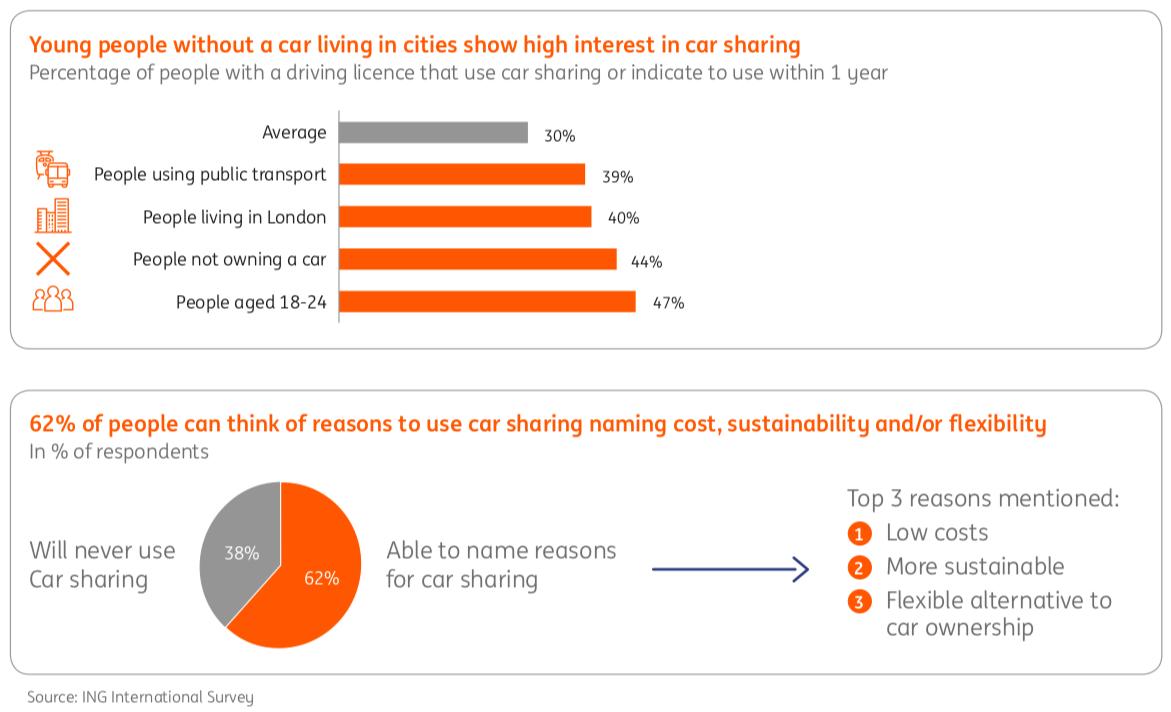 Zamisť taksi: Jak spiľne korystuvannja avtomobiljamy zminyťsja do 2035 roku — doslidžennja