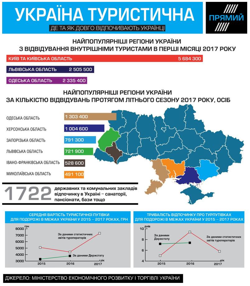 Turyzm ta kordony v Ukraїni — evoljucija bezvizovoї vidkrytosti