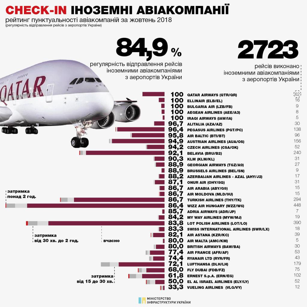 У Мінінфраструктури розповіли про найбільш пунктуальні авіакомпанії України