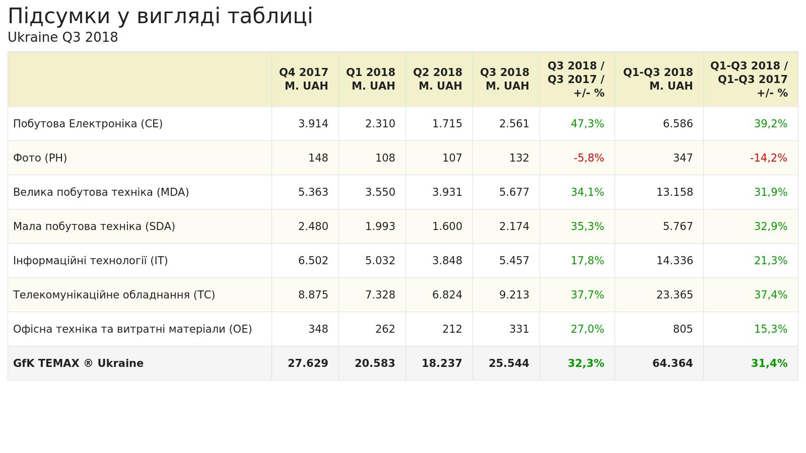 Українські ритейлери заробили 64 млрд грн на продажах електроніки — дослідження